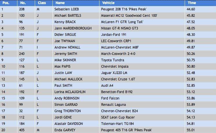 classement-loeb-goodwood-2014
