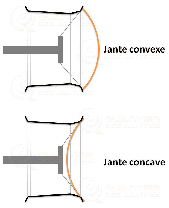 jante-concave-ou-convexe
