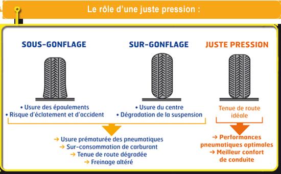 gonflage pneu pression pneus